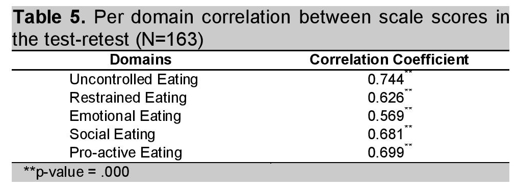 View Of Development And Validation Of A Filipino Eating Behavior