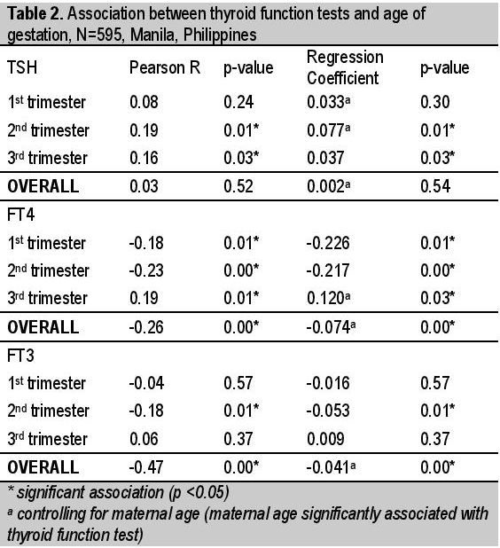 View Of Trimester Specific Reference Interval For Thyroid Function